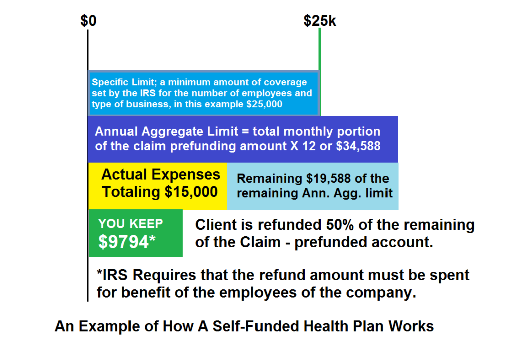 Group Health Insurance, Self Funded Plans - Blue Line ...